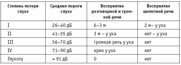 классификация тугоухости